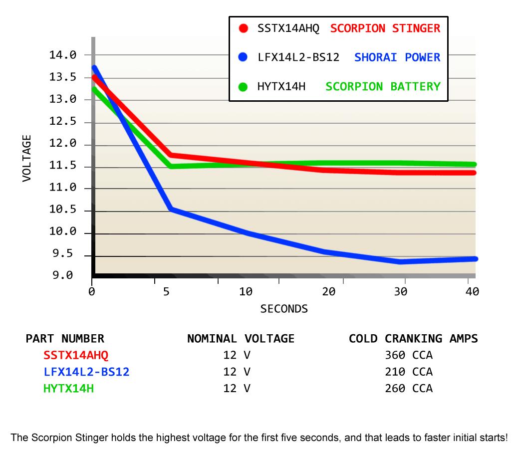 Sstx14ahq Fp Scorpion Stinger 12v 360 Cca Lifepo4 Quad Terminal Cagiva Elefant Wiring Diagram Performance Comparison