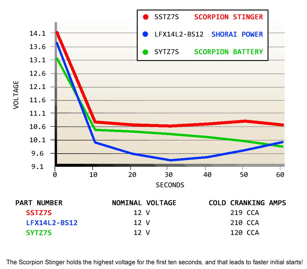 ssytz7s stinger graph