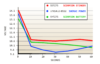 Scorpion Stinger Performance Comparison
